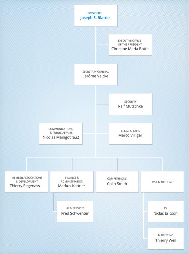 Current Org Chart